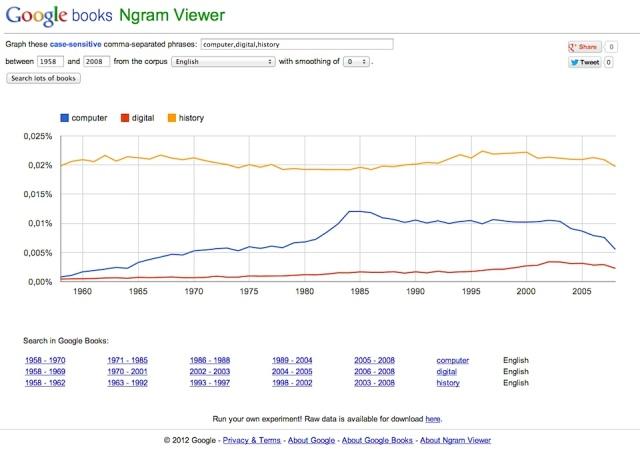 Google NGrams Viewer
