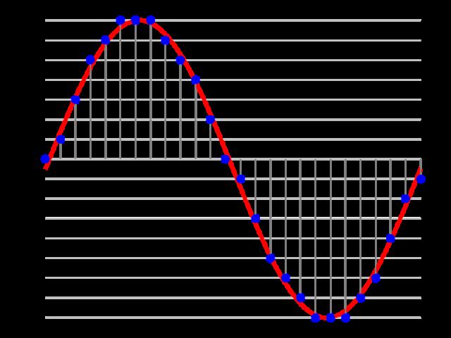 Exempel på fyrabitars PCM (puls code modulation), Wikipedia